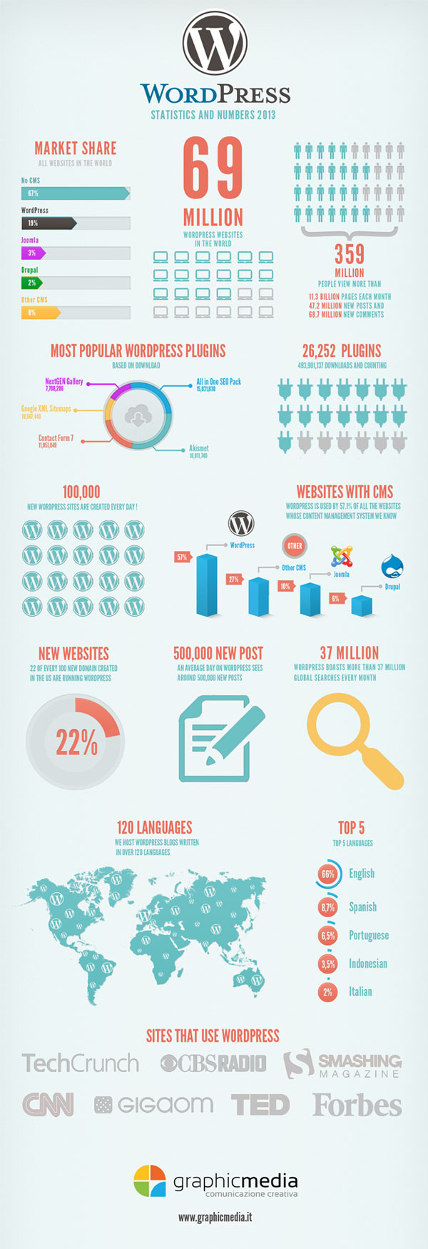 wordpress-statistics-and-numbers-2013
